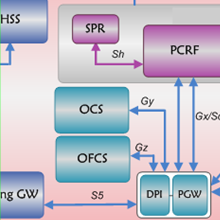 PCRF is an important Entity in LTE Network | NETMANIAS